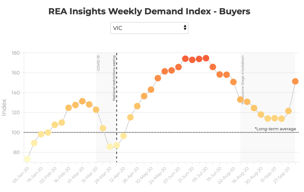 The REA Insights Weekly Demand Index, which measures high-intent buyer activity on realestate.com.au, increased by 4.4 per cent last week – the largest weekly rise in 16 weeks.